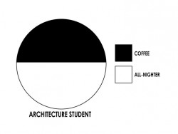 Architecture student – Coffee vs All-nighter